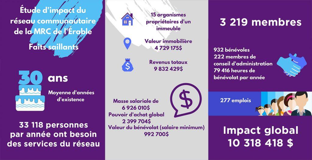 infographique des faits saillants du réseau communautaire